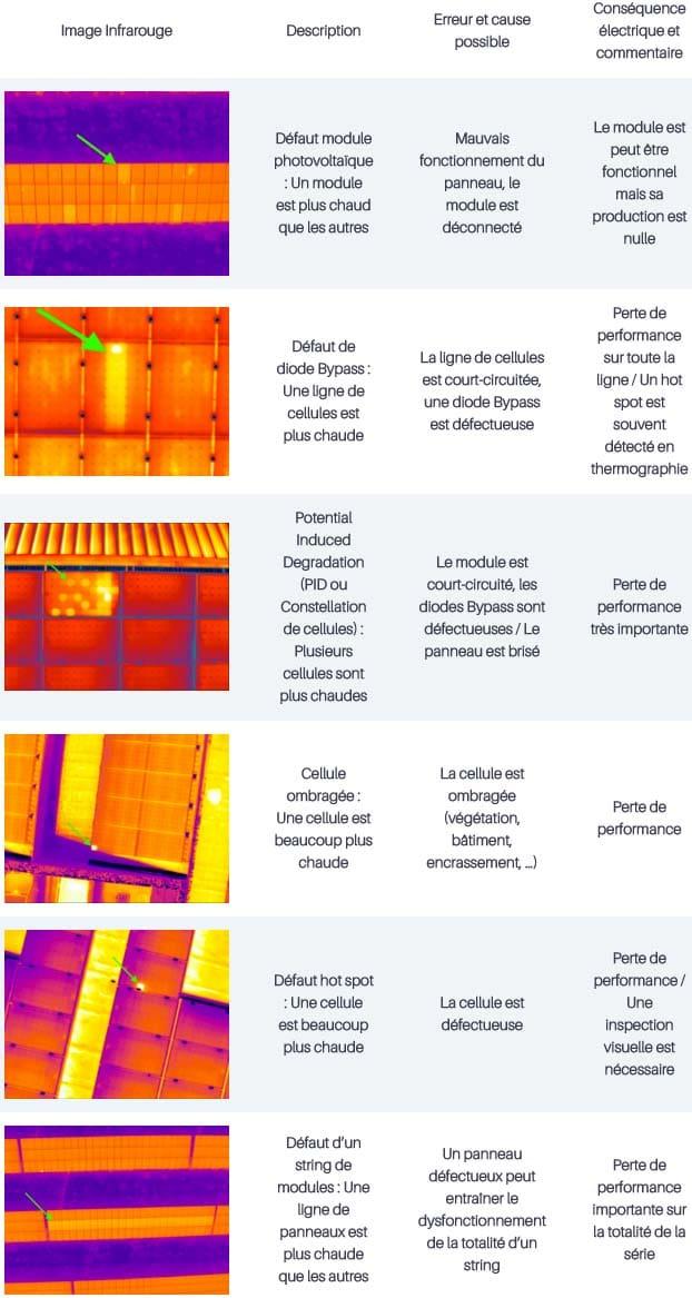 Liste défauts panneaux solaires